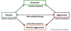 Healthy adaption, called assertiveness, is a learned skill.