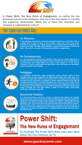 SpectraComm Leadership Training Infographic: Four Organizational Cultures