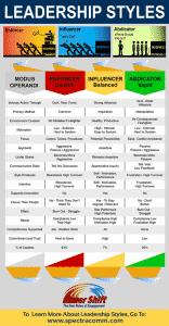 SpectraComm Leadership Training Infographic: Three Primary Leadership Styles