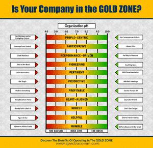 SpectraComm Leadership Training Infographic: Organizational pH Chart